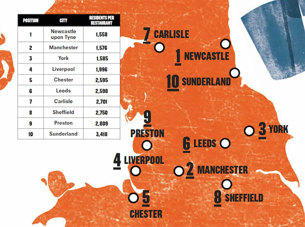 Manchester ranked North's second most 'restauranty' city I Love Manchester