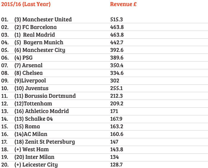 Man United go top of the league of the world's richest clubs I Love Manchester